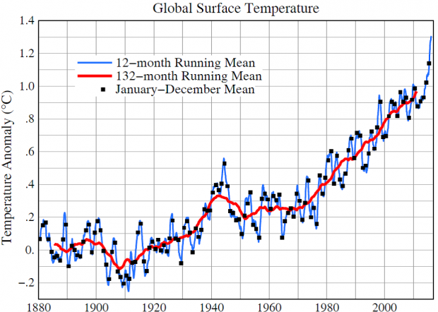 Global temperature